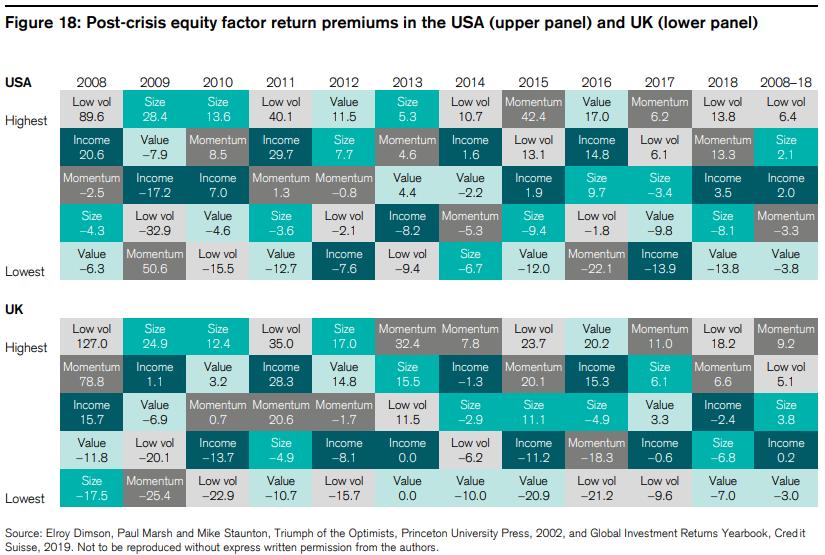 Credit Suisse factor quilt chart