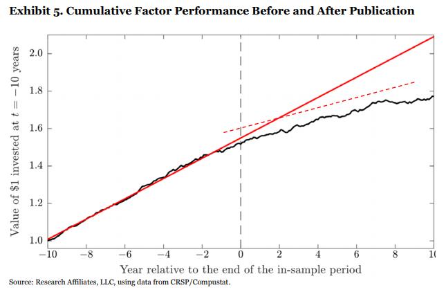 Factor returns diminishing post publication