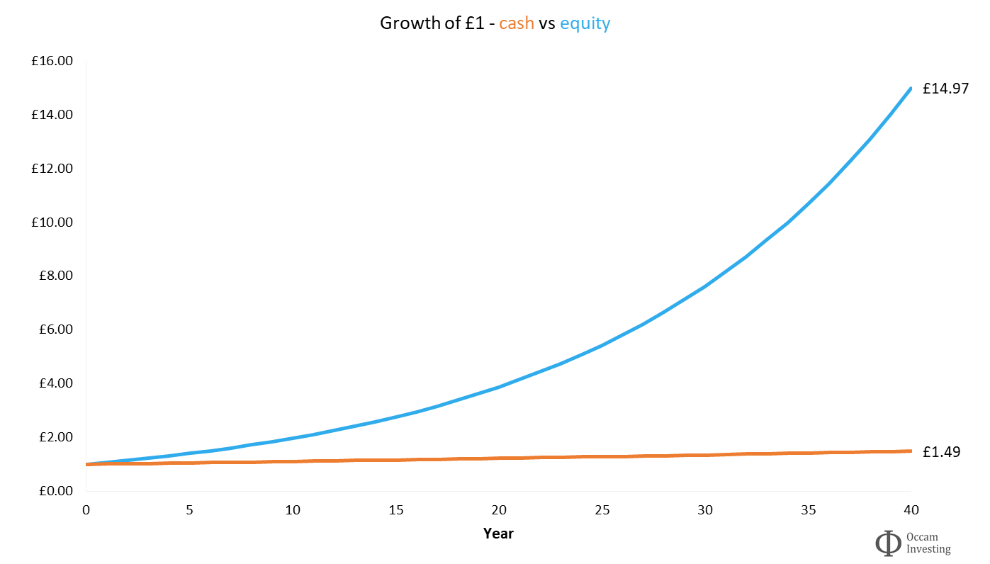 Growth of £1 - cash vs equity