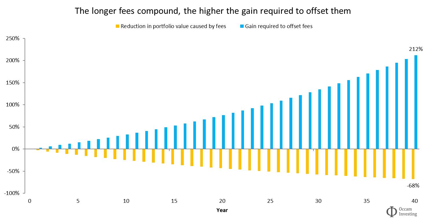 Losing money vs gain required to break even
