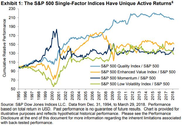 S&P factor performance - S&P