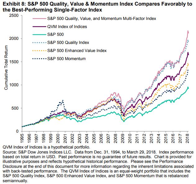 S&P multifactor graph