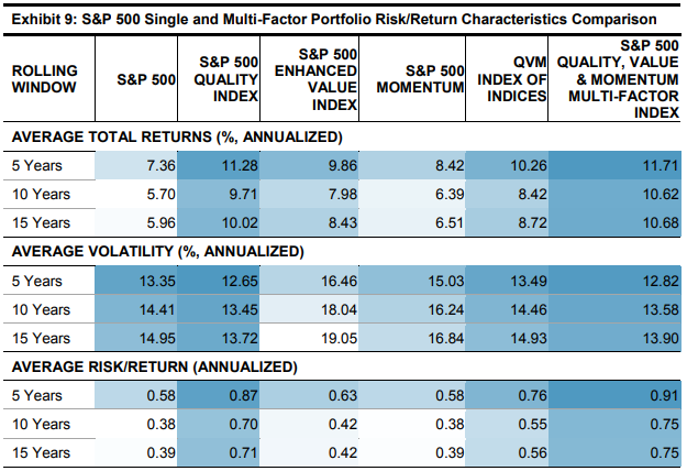 S&P multifactor table