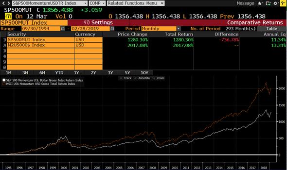S&P vs MSCI - Momentum factor