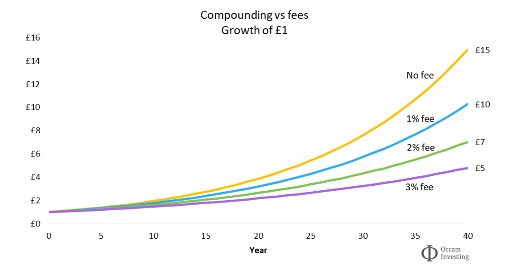 The importance of investment fees