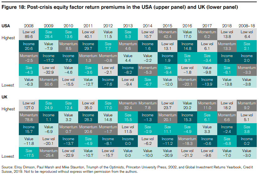 UK vs USA factor performances