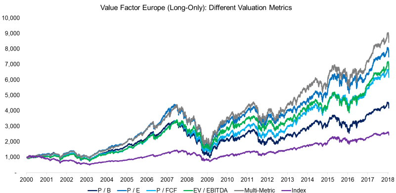Value factor - different returns 2