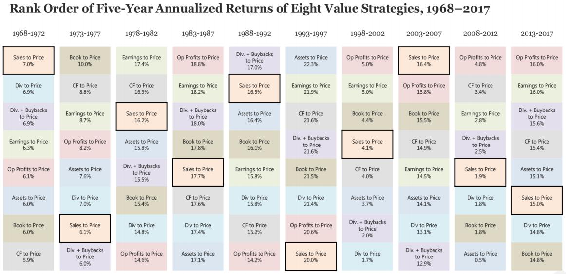 Value factor - different returns