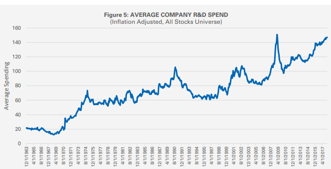 Company R&D spend
