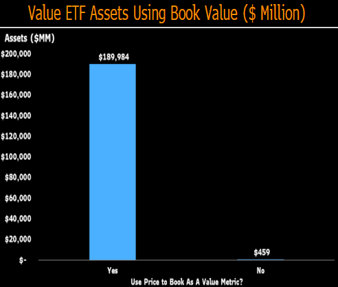 ETFs using book value