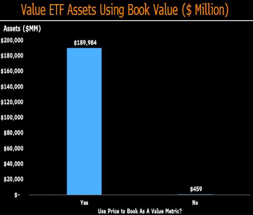 ETFs using book value