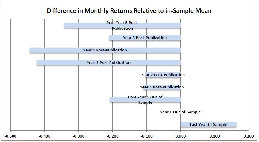 Factor returns post publication