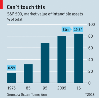 Intangible assets graph