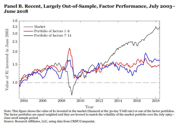 Research Affiliates factor returns since 2003 2