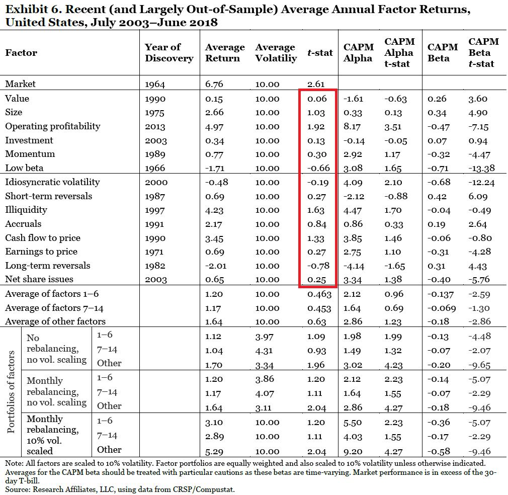 Research Affiliates factor returns since 2003