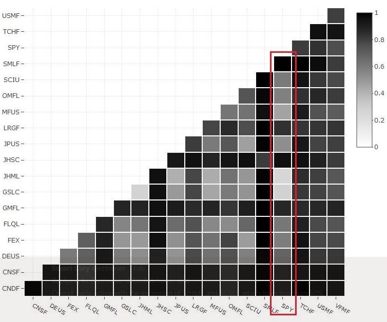 Smart beta graph 3