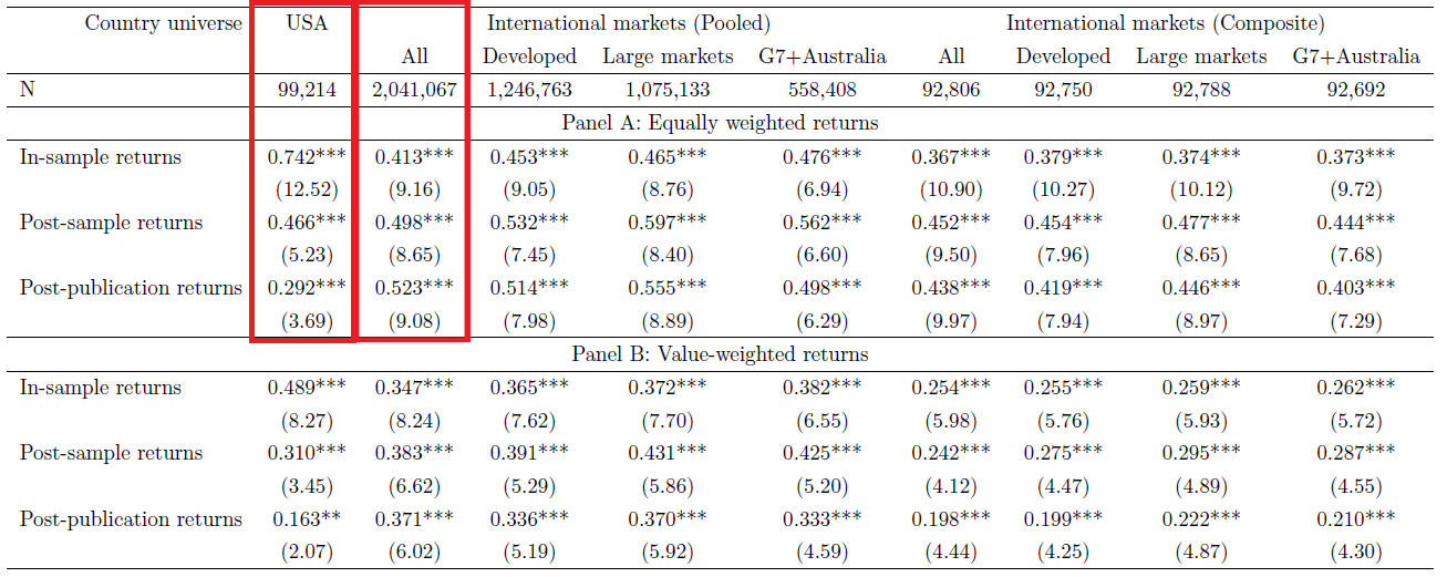 USA vs interntional factor returns