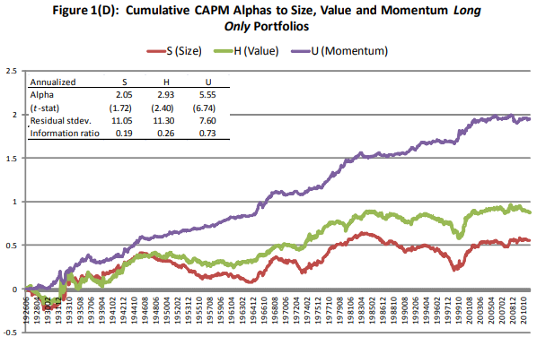 AQR long only factor portfolios