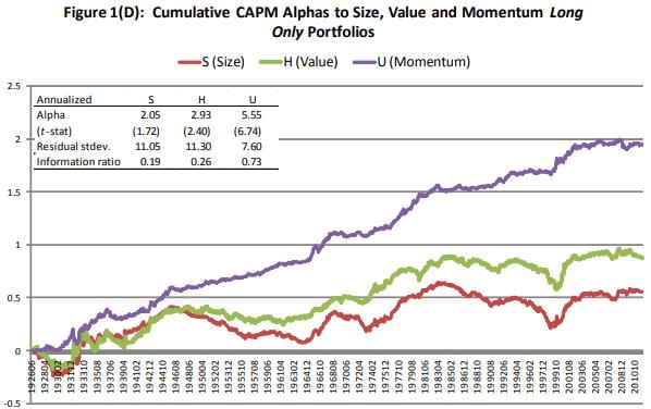AQR long only factor portfolios