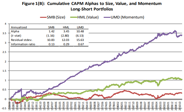 AQR long short factor portfolios