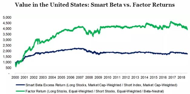 Factor returns vs smart beta 1
