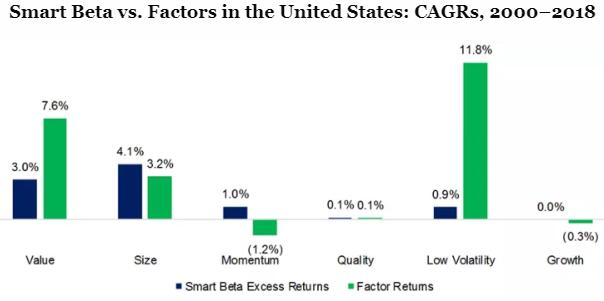 Factor returns vs smart beta 2