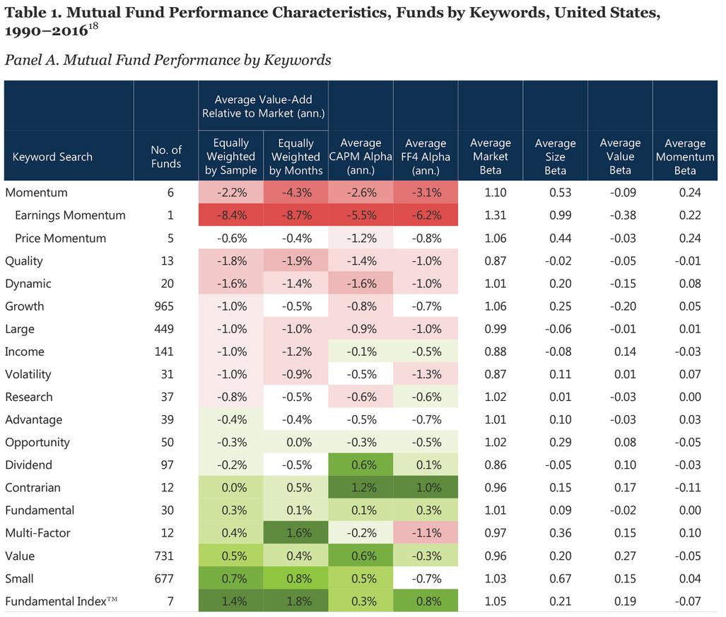 Research Affiliates - factor fund performances