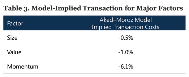 Research Affiliates - factor transaction costs