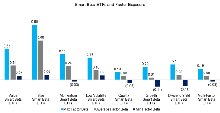 Factor research smart beta 1