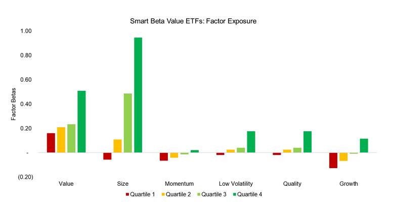 Factor research smart beta 2