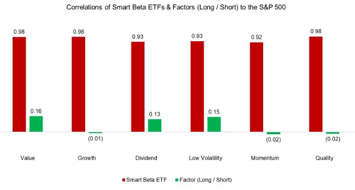 Factor research smart beta 3