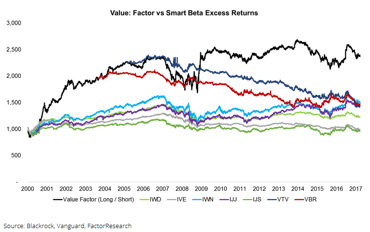 Factor research smart beta 5