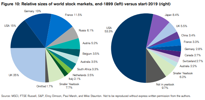 Geographical changes of the market