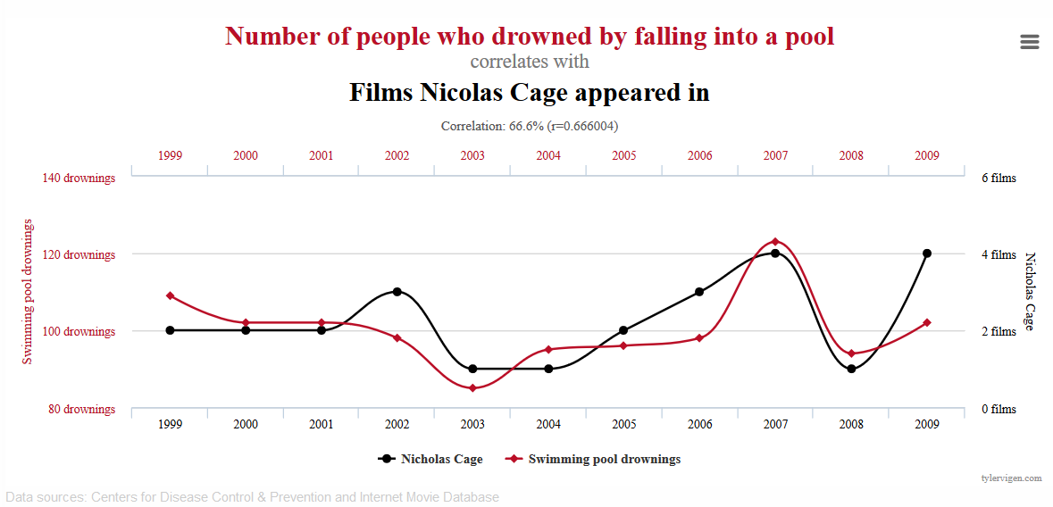 Spurious correlations example