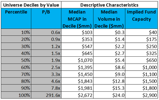 Value factor by decile and implied capacity