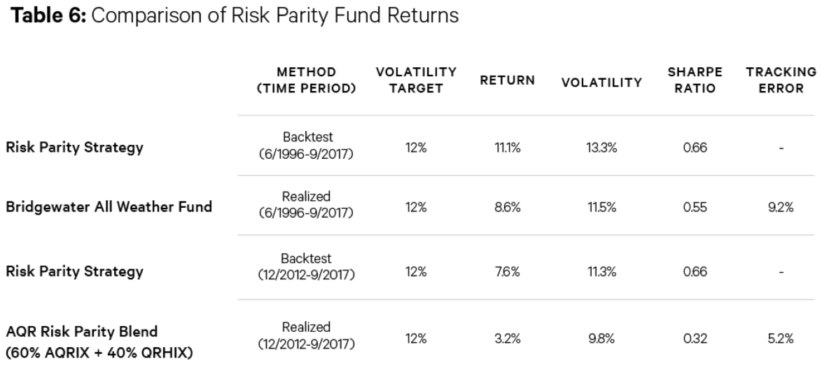 Wealthfront risk parity fund backtest
