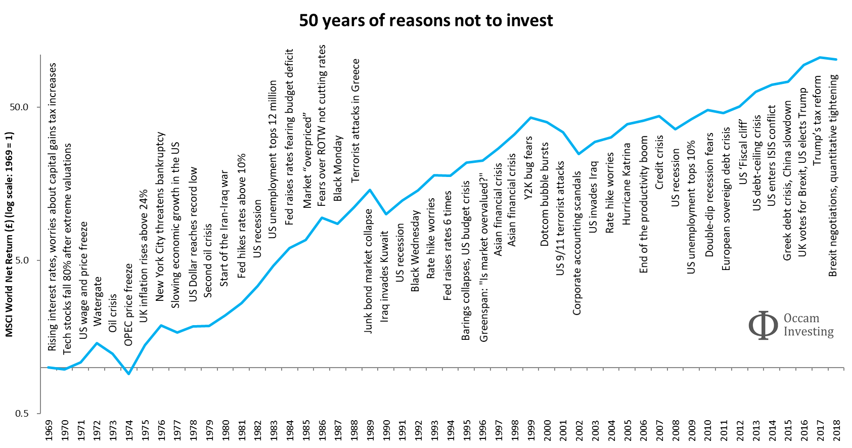 50 years of reasons not to invest