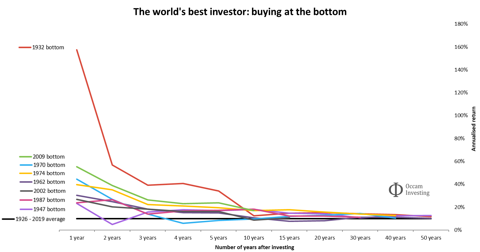 Buying at the bottom