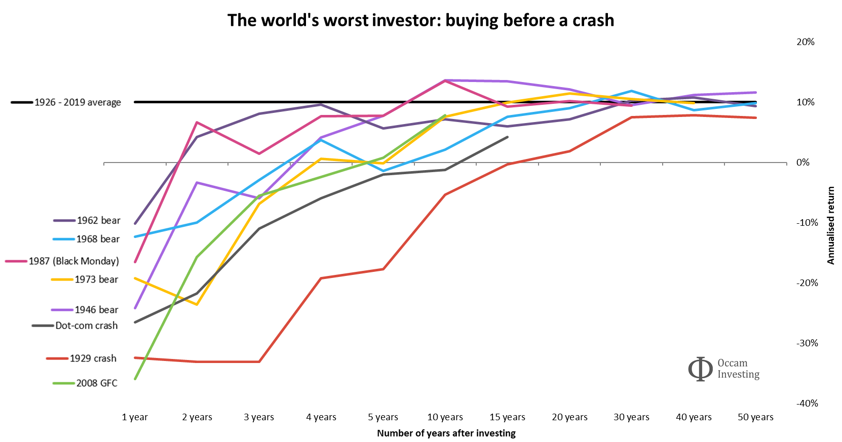 Buying before a crash