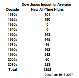 All time highs of the DJIA
