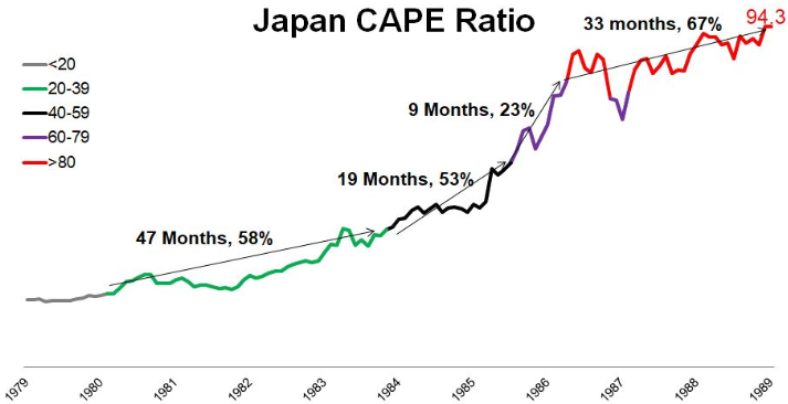 Japan's CAPE gets expensive