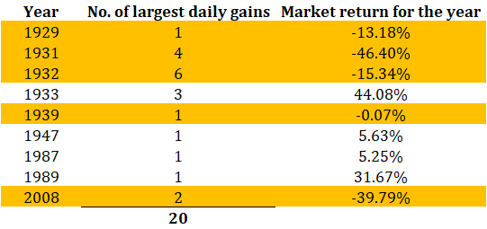 Daily gains versus calendar year returns