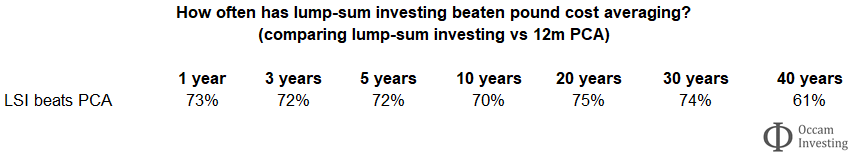 Lump sum investing or pound cost averaging - LSI vs PCA