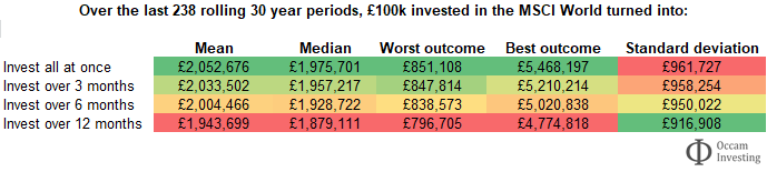 Lump sum investing or pound cost averaging - table 1