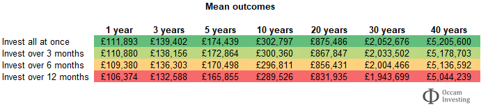 Lump sum investing or pound cost averaging - mean