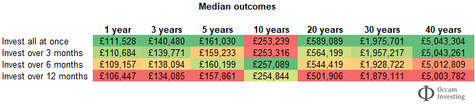 Lump sum investing or pound cost averaging - median