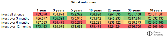 Lump sum investing or pound cost averaging - worst case