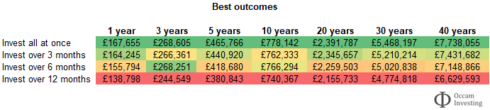 Lump sum investing or pound cost averaging - best case
