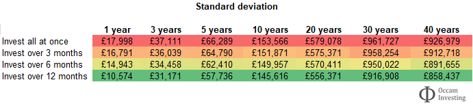 Lump sum investing or pound cost averaging - standard deviation