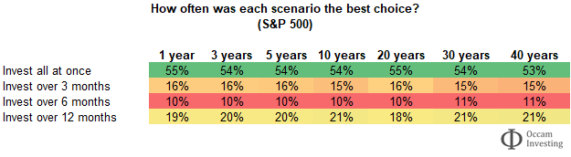 S&P 500 - to invest all at once or drip feed - table 2
